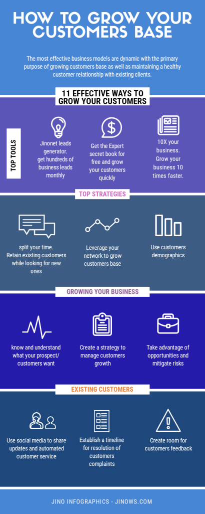 Infographics: how togrow customers base